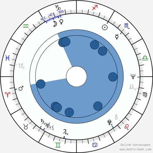 Ron McClure wikipedia, horoscope, astrology, instagram