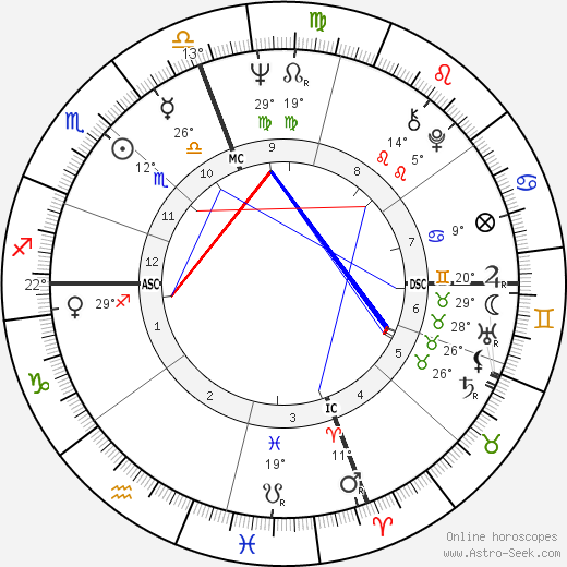 Rudy Schlesinger birth chart, biography, wikipedia 2017, 2018