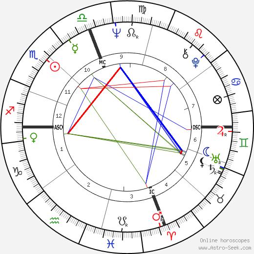 Rudy Schlesinger astro natal birth chart, Rudy Schlesinger horoscope, astrology