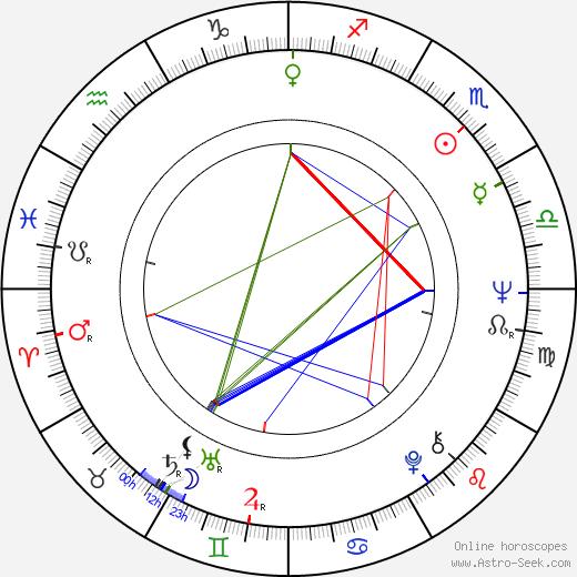 Simon Langton tema natale, oroscopo, Simon Langton oroscopi gratuiti, astrologia