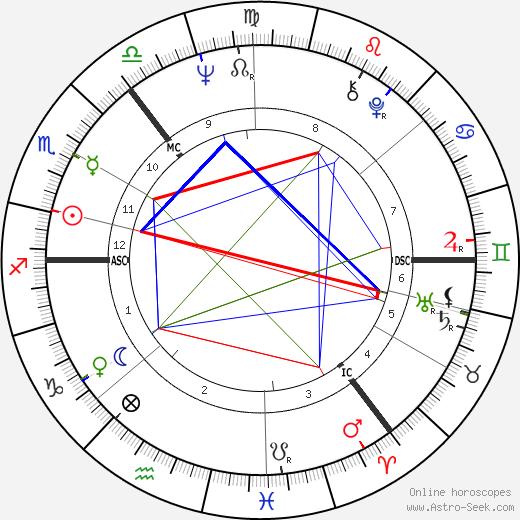 Том Конти Tom Conti день рождения гороскоп, Tom Conti Натальная карта онлайн