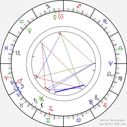 Aharon Ipalé astro natal birth chart, Aharon Ipalé horoscope, astrology