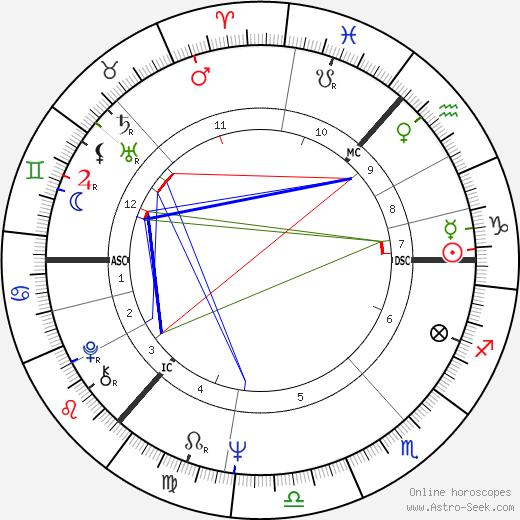 Alex Ferguson tema natale, oroscopo, Alex Ferguson oroscopi gratuiti, astrologia