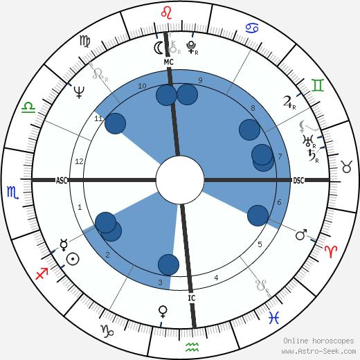 Beau Bridges wikipedia, horoscope, astrology, instagram