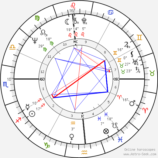 Beau Bridges birth chart, biography, wikipedia 2017, 2018