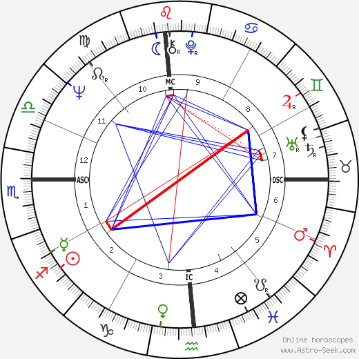Beau Bridges astro natal birth chart, Beau Bridges horoscope, astrology