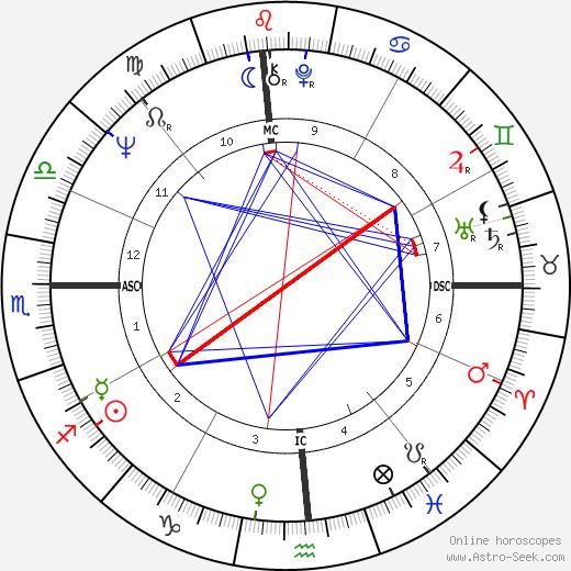 Beau Bridges tema natale, oroscopo, Beau Bridges oroscopi gratuiti, astrologia
