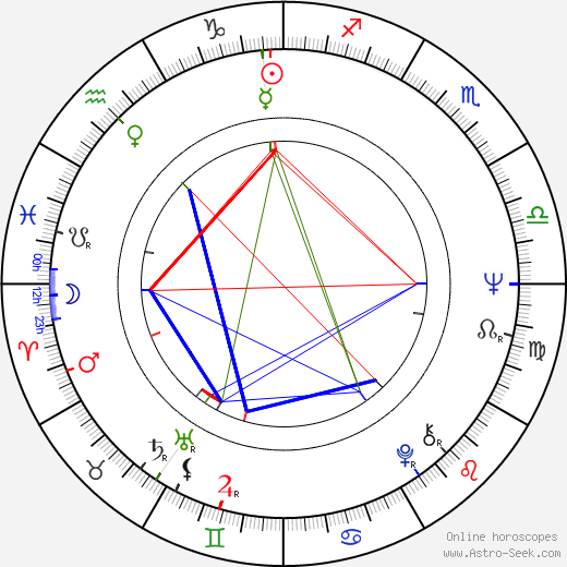 Branko Ivanda birth chart, Branko Ivanda astro natal horoscope, astrology