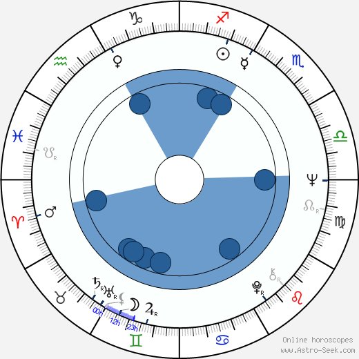 Bronislav Križan horoscope, astrology, sign, zodiac, date of birth, instagram