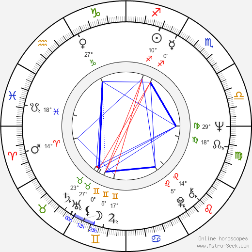 Bronislav Križan birth chart, biography, wikipedia 2019, 2020