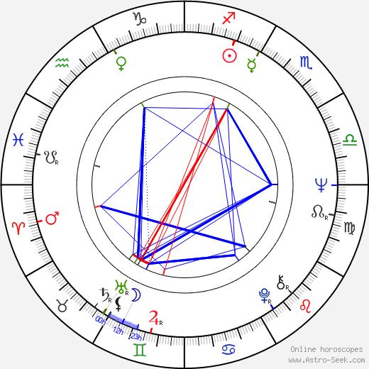 Bronislav Križan birth chart, Bronislav Križan astro natal horoscope, astrology