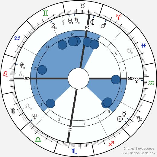 Dan Montecalvo wikipedia, horoscope, astrology, instagram