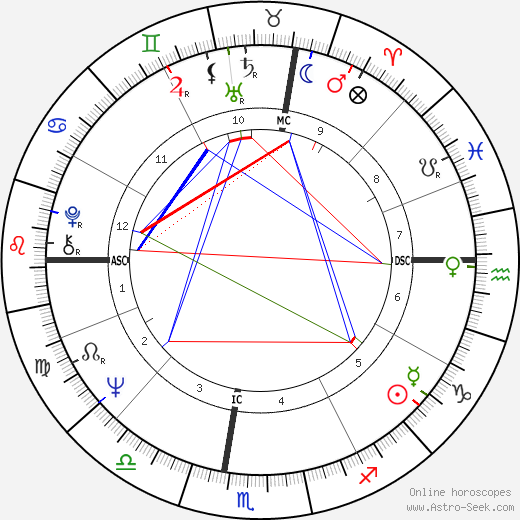 Dan Montecalvo tema natale, oroscopo, Dan Montecalvo oroscopi gratuiti, astrologia