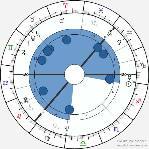 Dola Bonfils wikipedia, horoscope, astrology, instagram