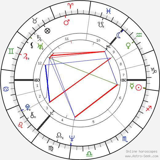 Dola Bonfils день рождения гороскоп, Dola Bonfils Натальная карта онлайн