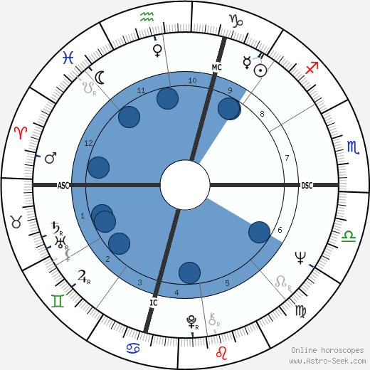 Don Frabotta wikipedia, horoscope, astrology, instagram