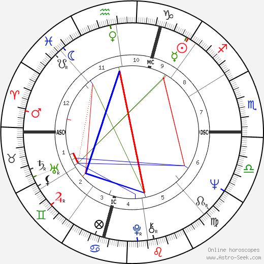 Don Frabotta tema natale, oroscopo, Don Frabotta oroscopi gratuiti, astrologia