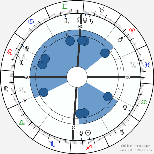 Ed Brinkman wikipedia, horoscope, astrology, instagram