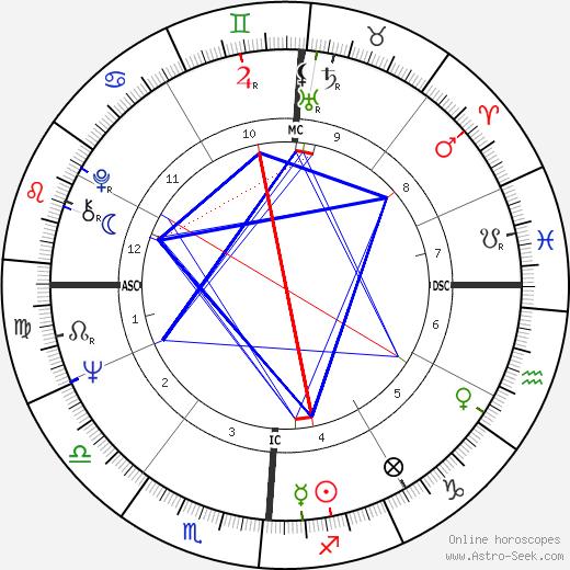 Ed Brinkman день рождения гороскоп, Ed Brinkman Натальная карта онлайн