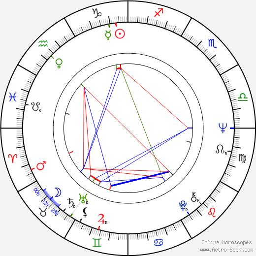 Edmund M. Carpenter astro natal birth chart, Edmund M. Carpenter horoscope, astrology