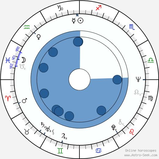 Elizabeth Farnsworth wikipedia, horoscope, astrology, instagram