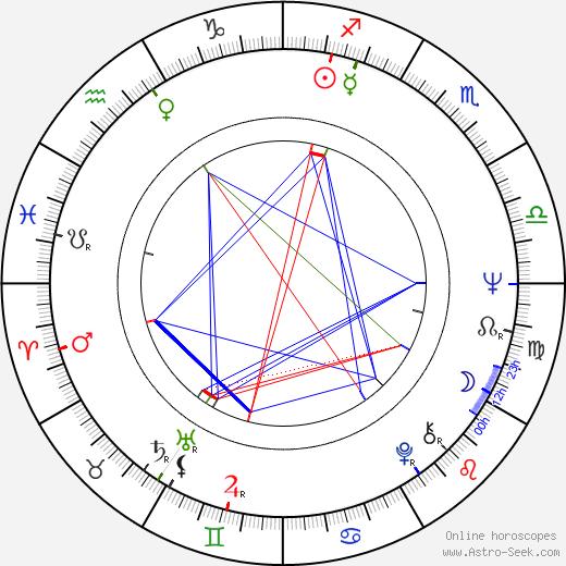 Fionnula Flanagan birth chart, Fionnula Flanagan astro natal horoscope, astrology