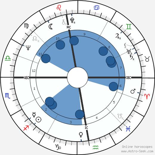 Françoise Dubois wikipedia, horoscope, astrology, instagram