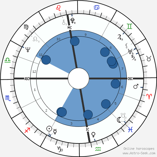 Hans Eichel wikipedia, horoscope, astrology, instagram