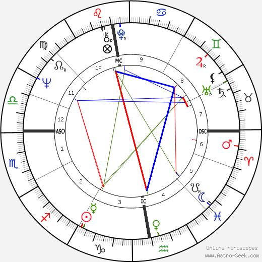 Hans Eichel день рождения гороскоп, Hans Eichel Натальная карта онлайн