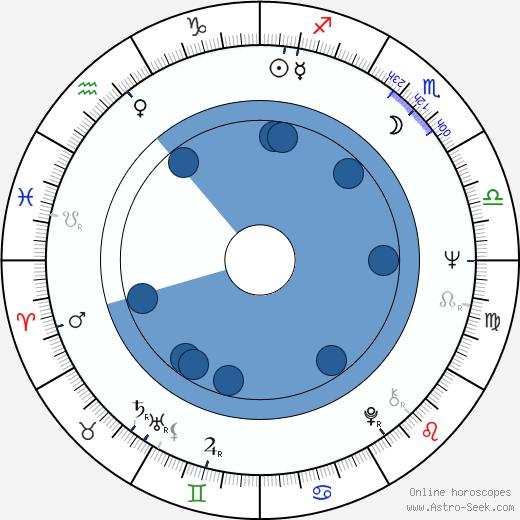 Heath Lamberts wikipedia, horoscope, astrology, instagram