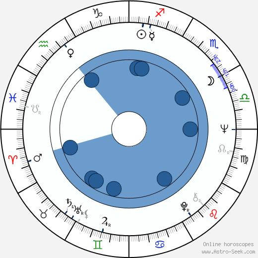 Humberto Solás wikipedia, horoscope, astrology, instagram