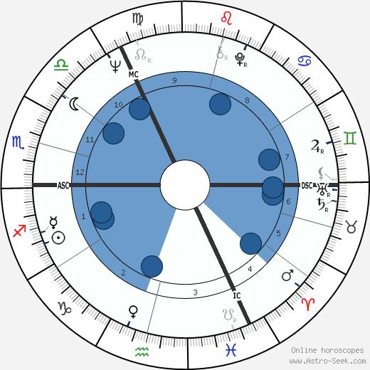 Irene Müller wikipedia, horoscope, astrology, instagram