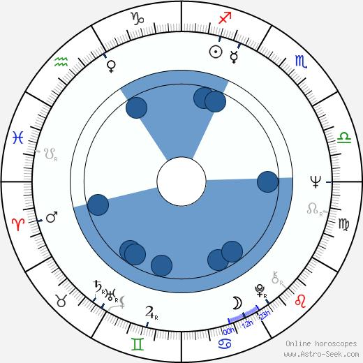 Janusz Bukowski wikipedia, horoscope, astrology, instagram