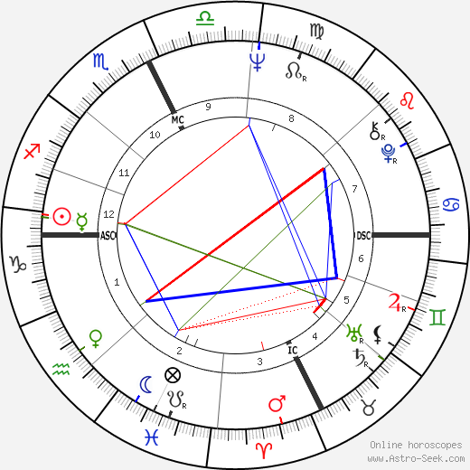 Jean Gachassin astro natal birth chart, Jean Gachassin horoscope, astrology