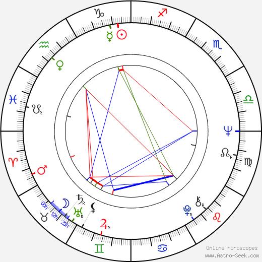 Jian-zhong Huang birth chart, Jian-zhong Huang astro natal horoscope, astrology