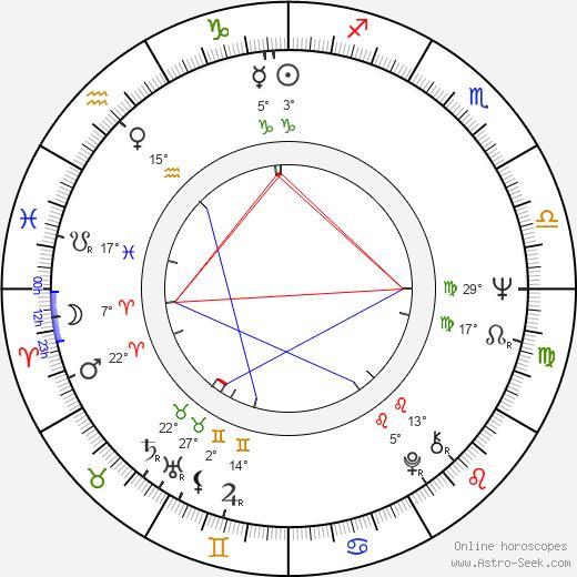 John Capodice birth chart, biography, wikipedia 2019, 2020