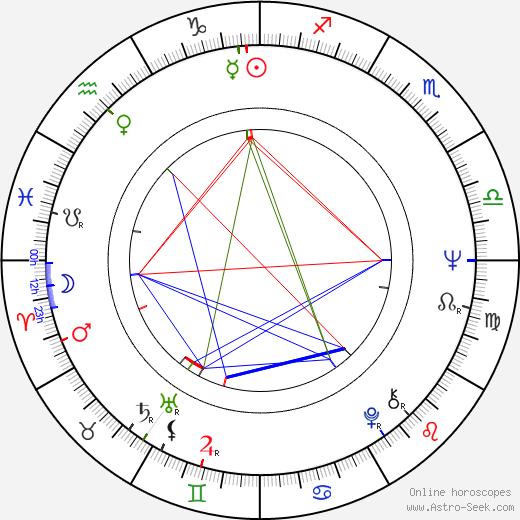 John Capodice astro natal birth chart, John Capodice horoscope, astrology