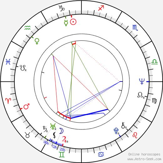 John McPherson astro natal birth chart, John McPherson horoscope, astrology