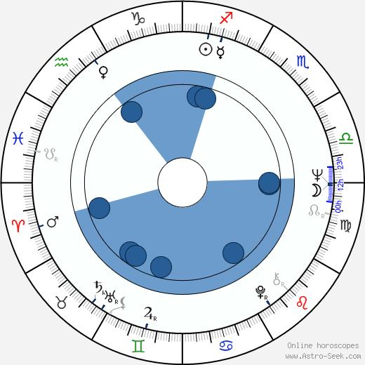 Jorma Molarius wikipedia, horoscope, astrology, instagram