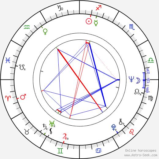 Jorma Molarius astro natal birth chart, Jorma Molarius horoscope, astrology