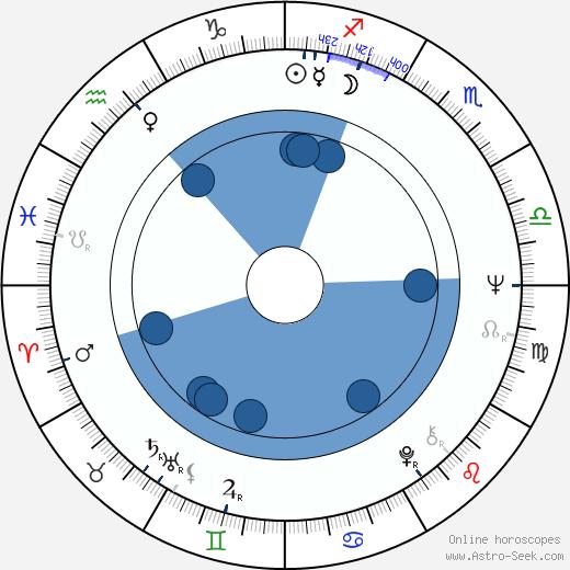 Juan Tébar wikipedia, horoscope, astrology, instagram