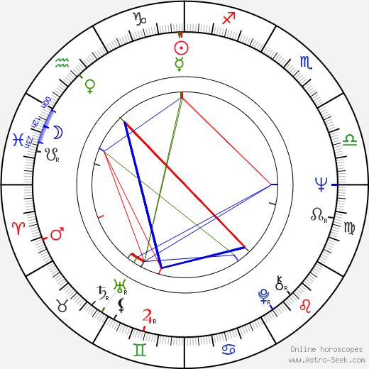 Juhani Lompolo birth chart, Juhani Lompolo astro natal horoscope, astrology