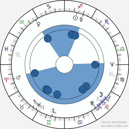 Kayoko Shiraishi wikipedia, horoscope, astrology, instagram