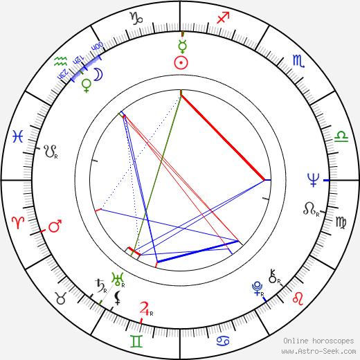Libuše Geprtová birth chart, Libuše Geprtová astro natal horoscope, astrology