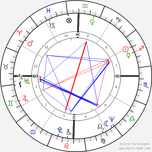 Liesbeth List birth chart, Liesbeth List astro natal horoscope, astrology