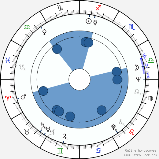 Marjatta Happonen wikipedia, horoscope, astrology, instagram