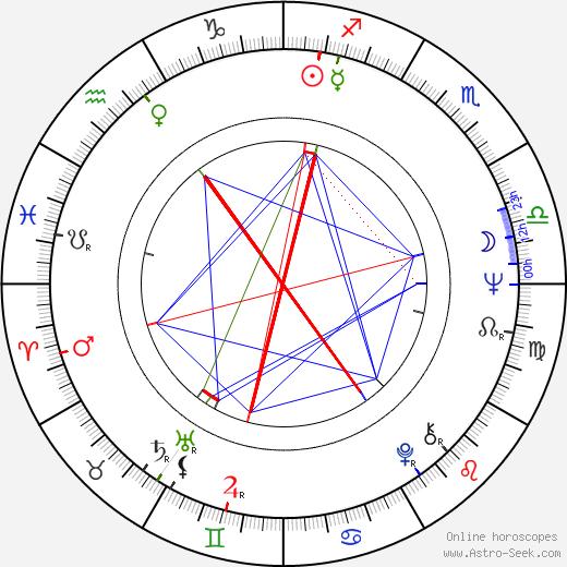 Marjatta Happonen tema natale, oroscopo, Marjatta Happonen oroscopi gratuiti, astrologia