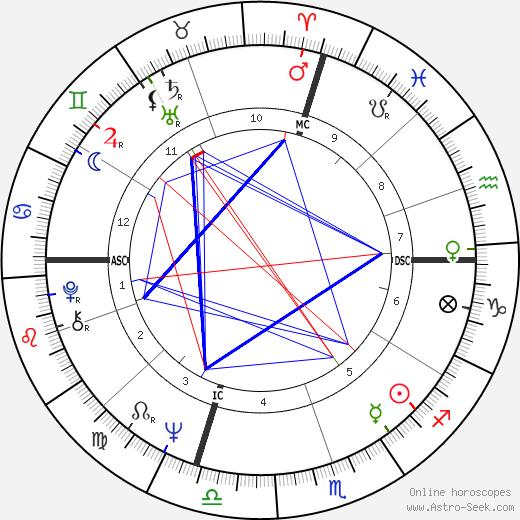 Martin Riessen tema natale, oroscopo, Martin Riessen oroscopi gratuiti, astrologia