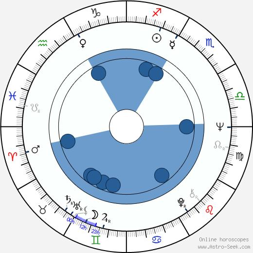 Mary Alice wikipedia, horoscope, astrology, instagram