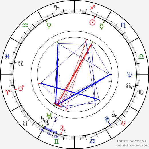Mary Alice birth chart, Mary Alice astro natal horoscope, astrology